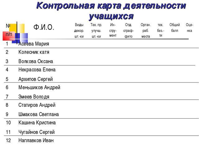 Контрольная карта деятельности учащихся № п/пФ.И.О.Виды декор. шт.-киТех....
