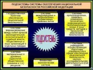 ПОДСИСТЕМЫ СИСТЕМЫ ОБЕСПЕЧЕНИЯ НАЦИОНАЛЬНОЙ БЕЗОПАСНОСТИ РОССИЙСКОЙ ФЕДЕРАЦИИ
