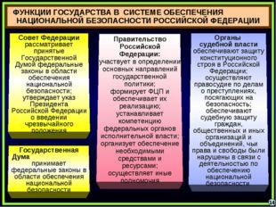 ФУНКЦИИ ГОСУДАРСТВА В СИСТЕМЕ ОБЕСПЕЧЕНИЯ НАЦИОНАЛЬНОЙ БЕЗОПАСНОСТИ РОССИЙСКО