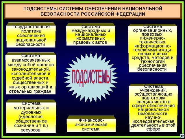 ПОДСИСТЕМЫ СИСТЕМЫ ОБЕСПЕЧЕНИЯ НАЦИОНАЛЬНОЙ БЕЗОПАСНОСТИ РОССИЙСКОЙ ФЕДЕРАЦИИ...