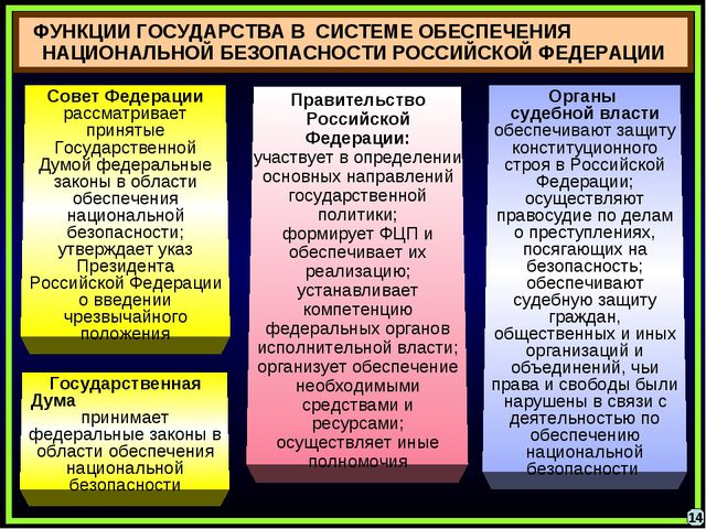 ФУНКЦИИ ГОСУДАРСТВА В СИСТЕМЕ ОБЕСПЕЧЕНИЯ НАЦИОНАЛЬНОЙ БЕЗОПАСНОСТИ РОССИЙСКО...