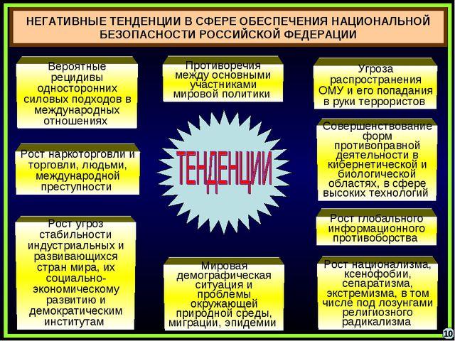 НЕГАТИВНЫЕ ТЕНДЕНЦИИ В СФЕРЕ ОБЕСПЕЧЕНИЯ НАЦИОНАЛЬНОЙ БЕЗОПАСНОСТИ РОССИЙСКОЙ...