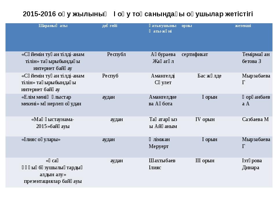 2015-2016 оқу жылының І оқу тоқсанындағы оқушылар жетістігі Шараныңаты деңгей...