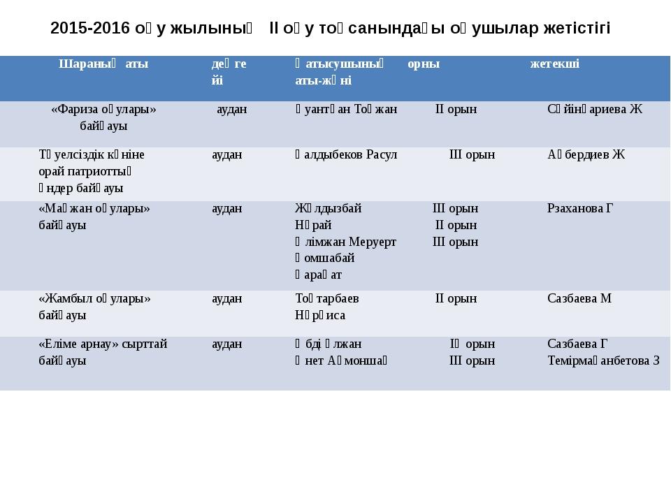 2015-2016 оқу жылының ІІ оқу тоқсанындағы оқушылар жетістігі Шараныңаты деңге...