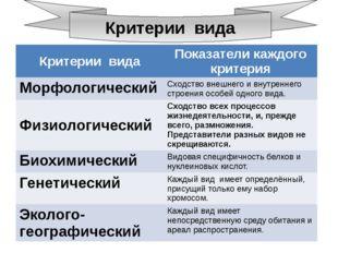Критерии вида Критерии вида Показатели каждого критерия Морфологический Сход
