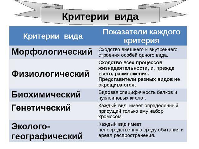 Критерии вида Критерии вида Показатели каждого критерия Морфологический Сход...