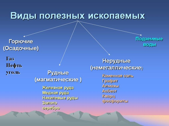 http://geographyofrussia.com/wp-content/uploads/2009/04/0005-005-Vidy-poleznykh-iskopaemykh-640x480.jpg