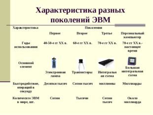 Характеристика разных поколений ЭВМ Характеристика Поколения  Первое Второ