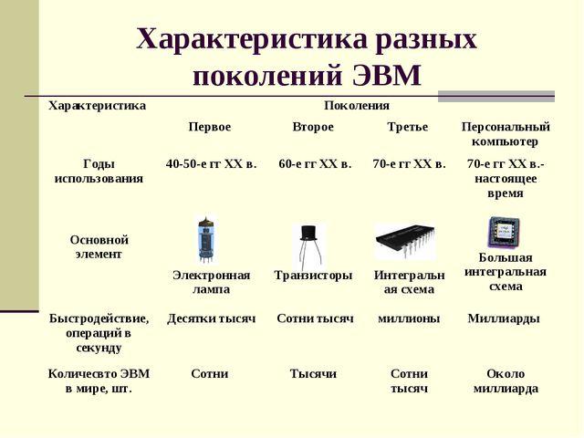 Характеристика разных поколений ЭВМ Характеристика Поколения  Первое Второ...