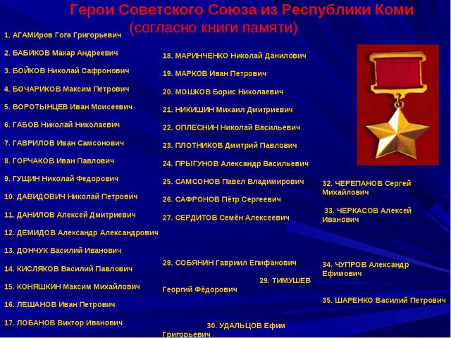 1. АГАМИров Гога Григорьевич 2. БАБИКОВ Макар Андреевич 3. БОЙКОВ Николай Са...