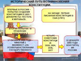 ИСТОРИЧЕСКИЙ ПУТЬ ВОЗНИКНОВЕНИЯ КОНСТИТУЦИИ. ВПЕРВЫЕ В РОССИИ – ПОПЫТКА СОЗДА