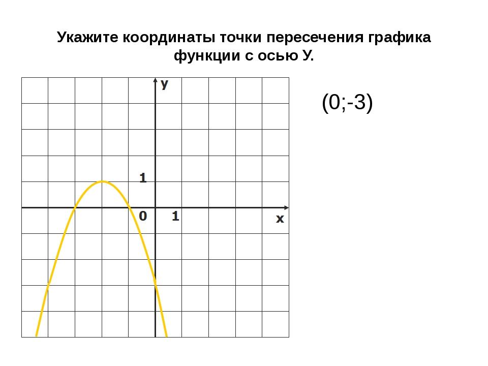 Укажите координаты точки пересечения графика функции с осью У. (0;-3)