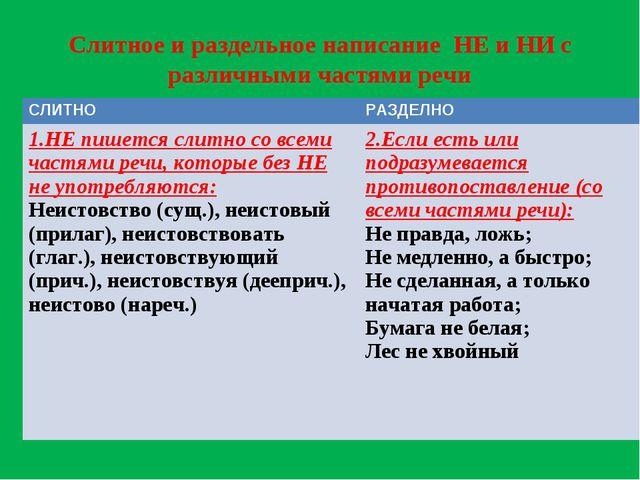 Слитное и раздельное написание НЕ и НИ с различными частями речи СЛИТНОРАЗДЕ...
