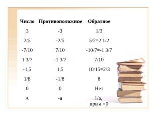 ЧислоПротивоположноеОбратное 3-31/3 2/5-2/55/2=2 1/2 -7/107/10-10/7=-
