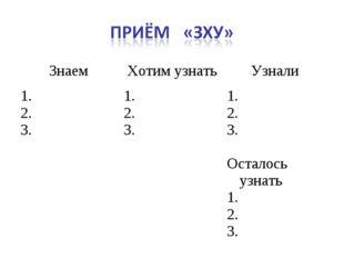 ЗнаемХотим узнатьУзнали 1. 2. 3.1. 2. 3.1. 2. 3. Осталось узнать 1. 2. 3.