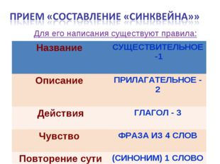 Для его написания существуют правила: Название СУЩЕСТВИТЕЛЬНОЕ -1 Описание