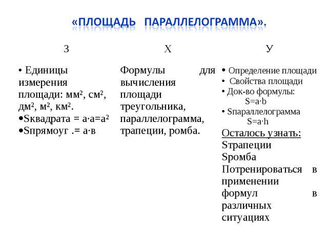ЗХУ Единицы измерения площади: мм², см², дм², м², км². Sквадрата = а·а=а² S...