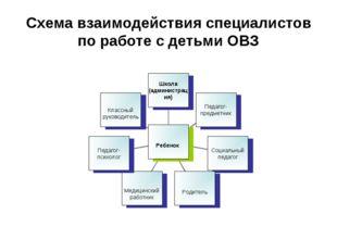 Схема взаимодействия специалистов по работе с детьми ОВЗ