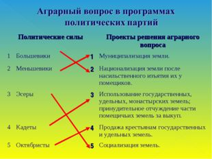 Политические силыПроекты решения аграрного вопроса 1Большевики1Муниципа