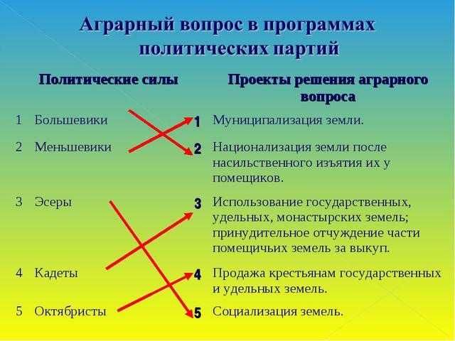 Политические силыПроекты решения аграрного вопроса 1Большевики1Муниципа...