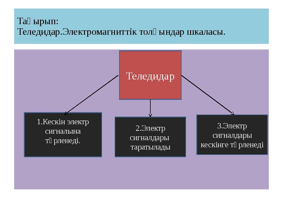 Тақырып: Теледидар.Электромагниттік толқындар шкаласы. Теледидар 1.Кескін эле...