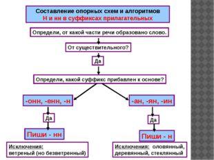 Составление опорных схем и алгоритмов Н и нн в суффиксах прилагательных Опре