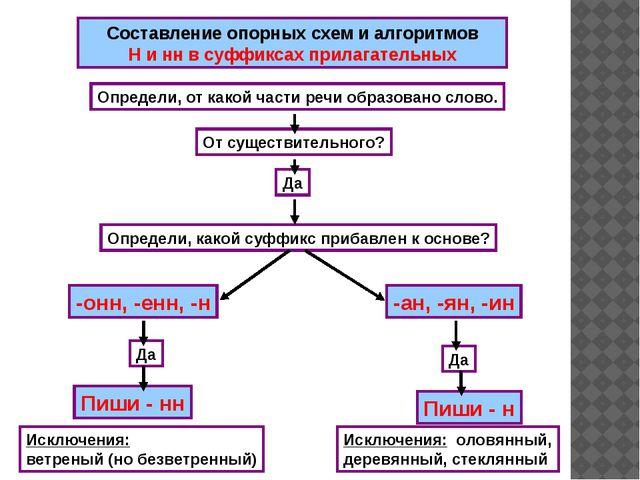 Составление опорных схем и алгоритмов Н и нн в суффиксах прилагательных Опре...
