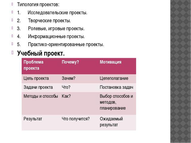 Типология проектов: 1. Исследовательские проекты. 2. Творческие пр...