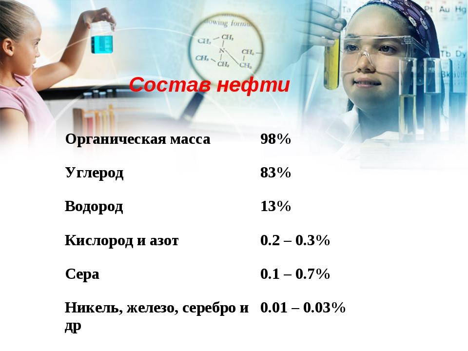 Состав нефти Органическая масса98% Углерод83% Водород13% Кислород и азот...
