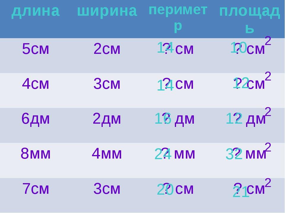 2 2 2 2 2 16 12 14 10 14 21 20 32 24 12 длина ширина периметр площадь 5см 2см...