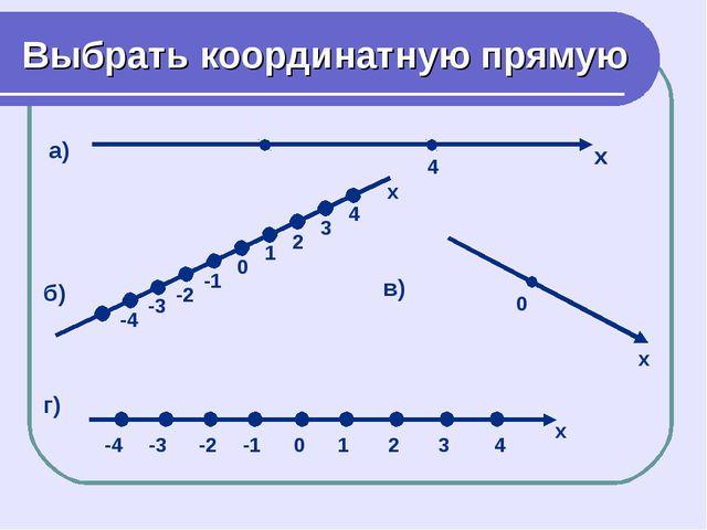 Выбрать координатную прямую а) б) в) г)
