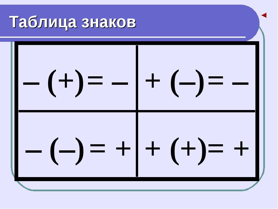 Таблица знаков – (+) = – – (–) = + + (–) = – + (+) = +