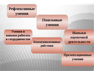 Рефлексивные умения Коммуникативные действия Презентационные умения Поисковые