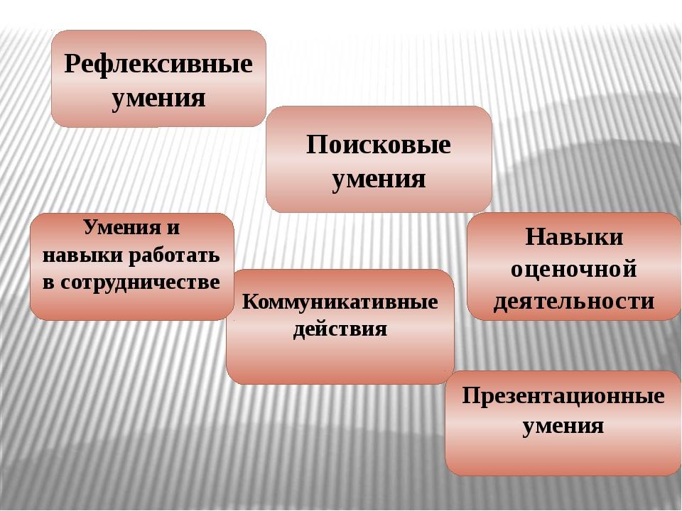 Рефлексивные умения Коммуникативные действия Презентационные умения Поисковые...