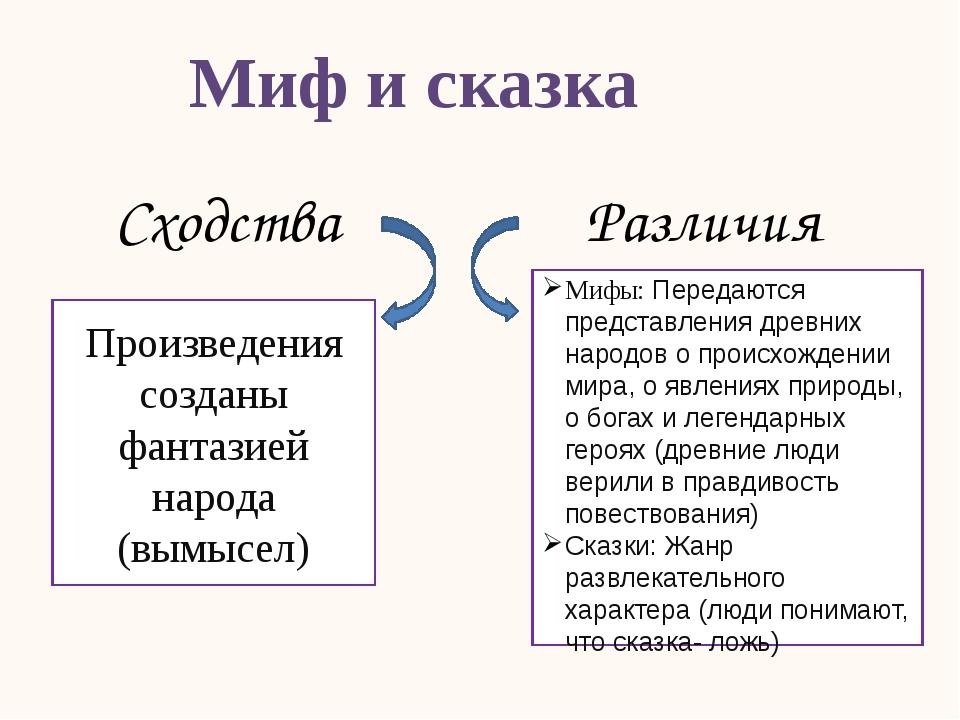 Миф и сказка Сходства Произведения созданы фантазией народа (вымысел) Различи...