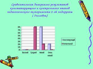 Сравнительная диаграмма результатов констатирующего и контрольного этапов пед