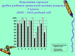 Результаты изучения уровня развития зрительной памяти учащихся 2 класса (2009