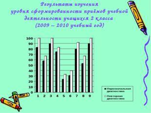 Результаты изучения уровня сформированности приёмов учебной деятельности учащ