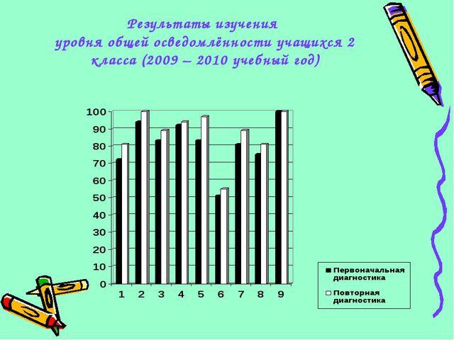 Результаты изучения уровня общей осведомлённости учащихся 2 класса (2009 – 20...