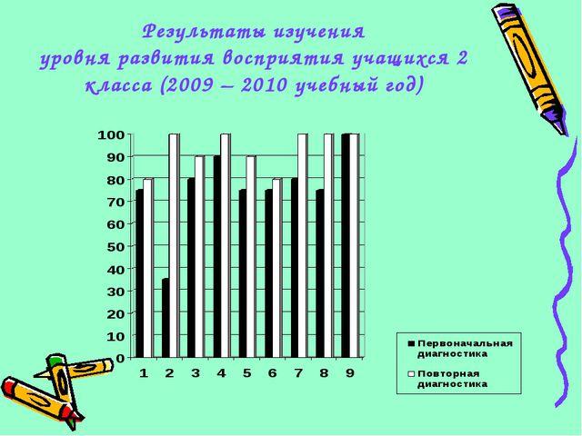 Результаты изучения уровня развития восприятия учащихся 2 класса (2009 – 2010...