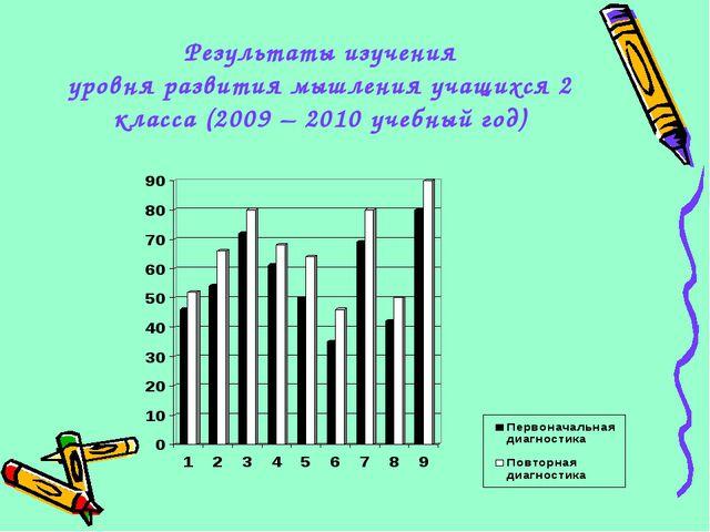 Результаты изучения уровня развития мышления учащихся 2 класса (2009 – 2010 у...