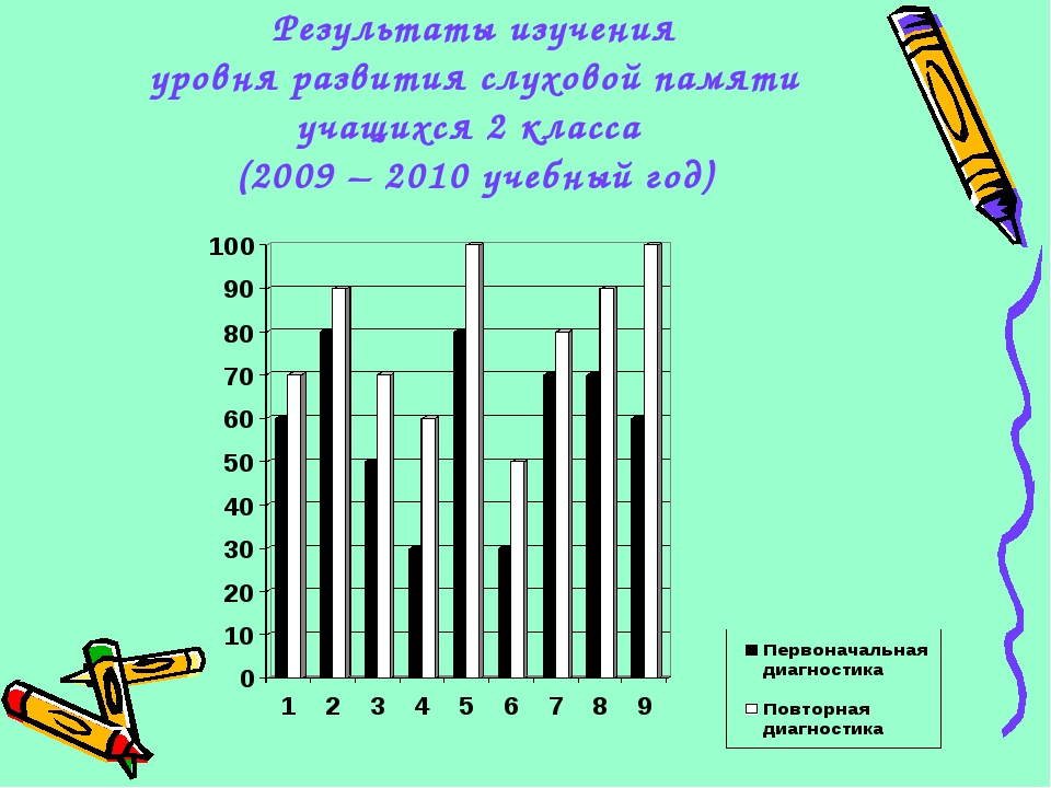 Результаты изучения уровня развития слуховой памяти учащихся 2 класса (2009 –...