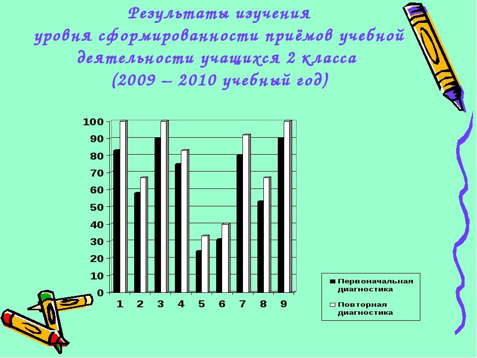 Результаты изучения уровня сформированности приёмов учебной деятельности учащ...