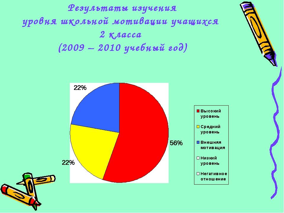 Результаты изучения уровня школьной мотивации учащихся 2 класса (2009 – 2010...