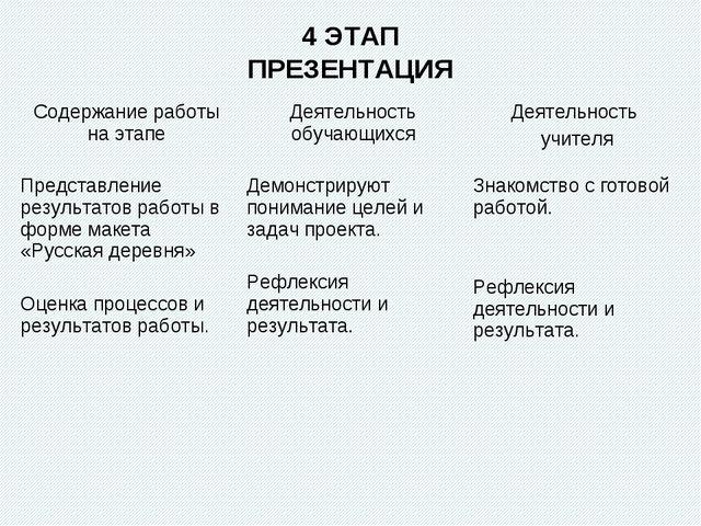 4 ЭТАП ПРЕЗЕНТАЦИЯ Содержание работы на этапеДеятельность обучающихсяДеятел...