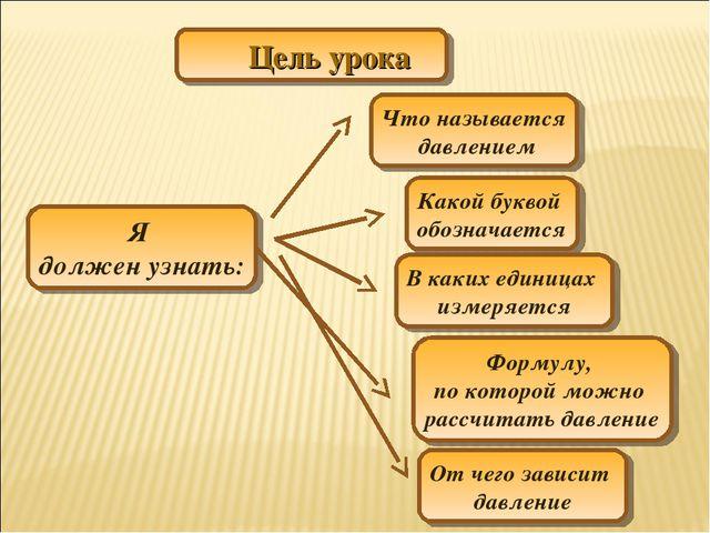 Цель урока Я должен узнать: От чего зависит давление Какой буквой обозначаетс...