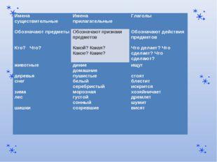 Имена существительныеИмена прилагательныеГлаголы Обозначают предметыОбозна