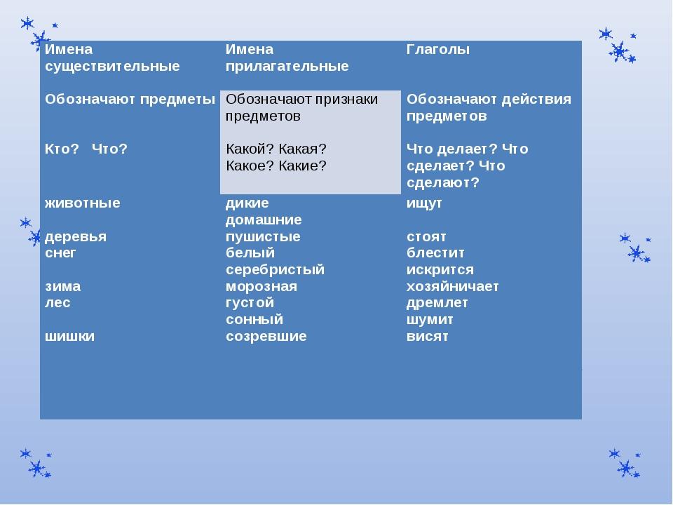 Имена существительныеИмена прилагательныеГлаголы Обозначают предметыОбозна...