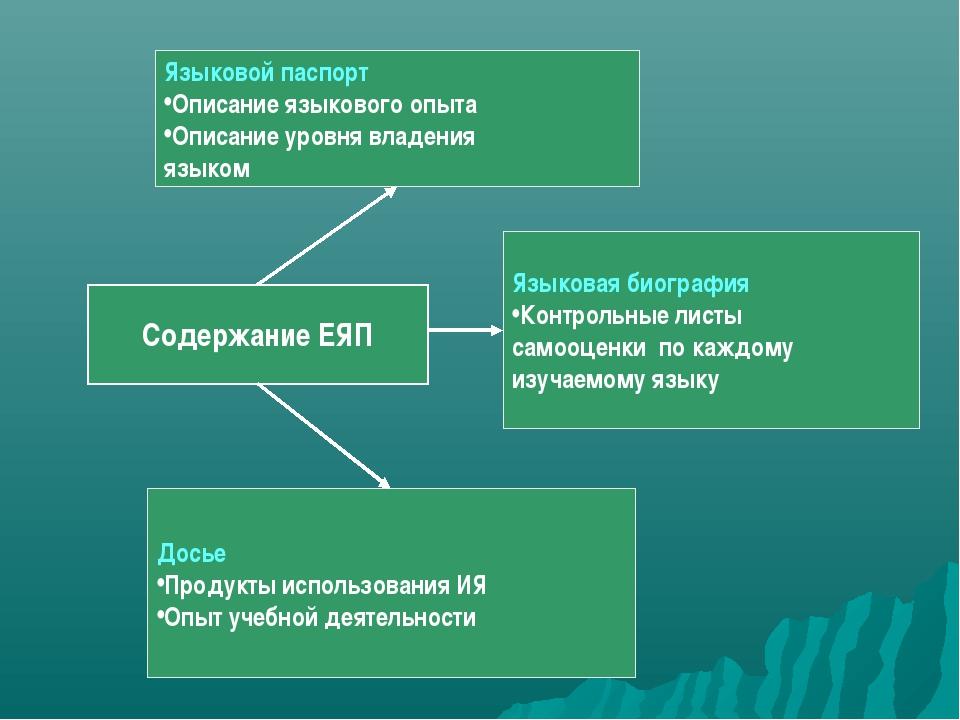 Содержание ЕЯП Языковой паспорт Описание языкового опыта Описание уровня влад...