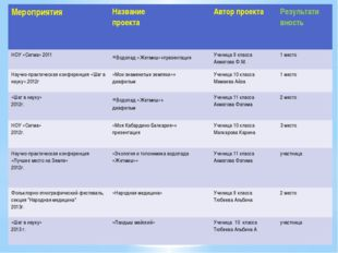 Мероприятия Название проекта Автор проекта Результативность НОУ «Сигма» 2011